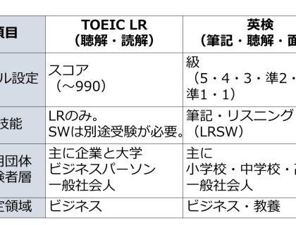 TOEICと英検の違い~テスト対策以前の必須知識